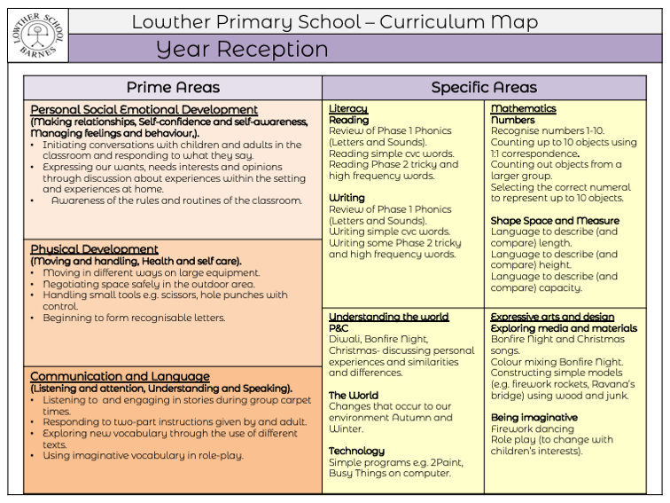 Reception Curriculum Forecast PDF link