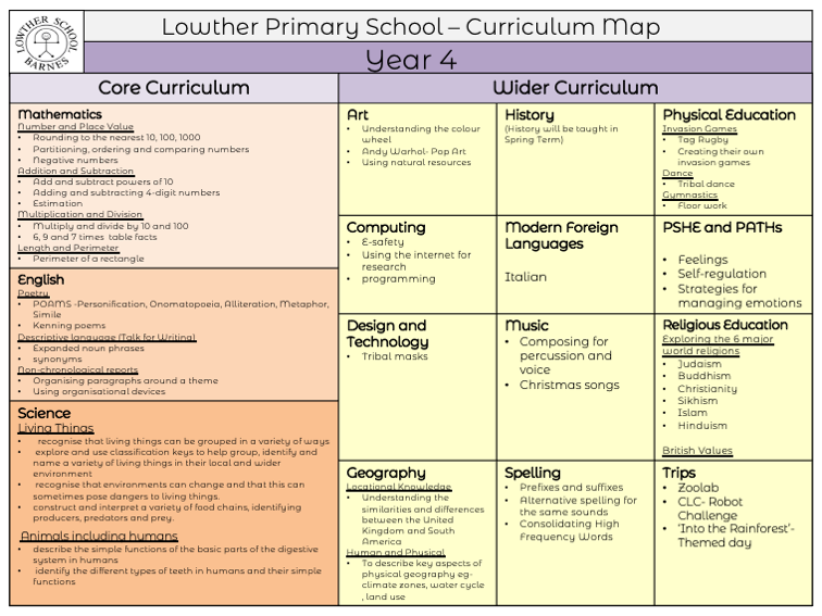 Year 4 Curriculum Forecast PDF link